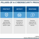Pillars Of A Cybersecurity Program