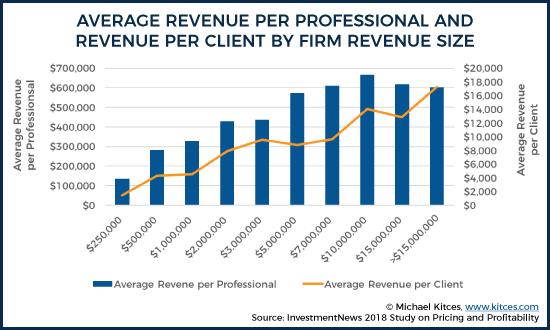 Average Revenue Per Professional and Revenue Per Client by Firm Revenue Size