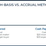 Cash Basis vs Accrual Method