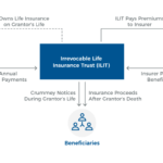 Irrevocable Life Insurance Trust Structure