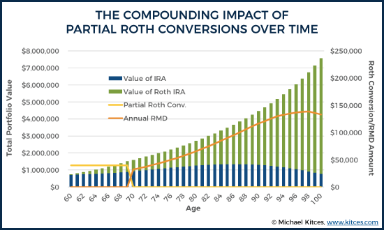 The Compounding Impact Of Partial Roth Conversions Over Time