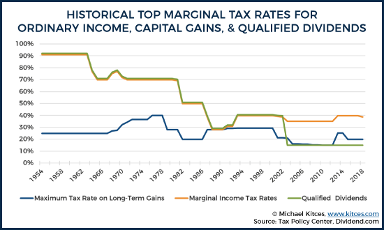 The Tax Impact Of The Long-Term Capital Gains Bump Zone