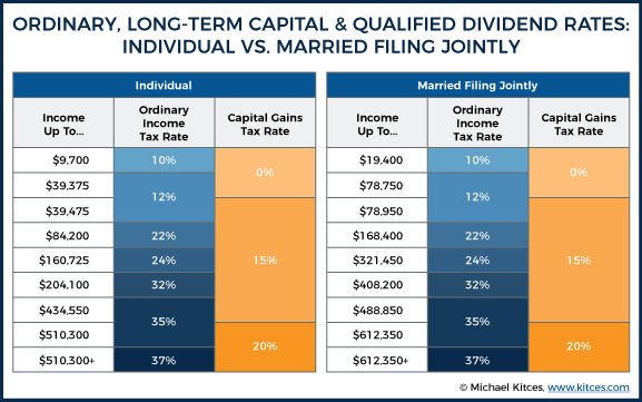 OrdinarY, Long-Term Capital & Qualified Dividend Rates: Individual VS. Married Filing Jointly