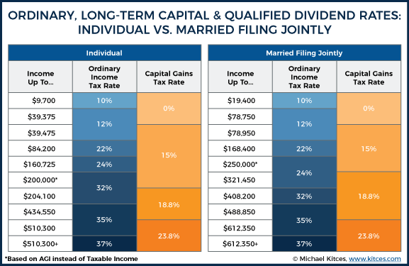 OrdinarY, Long-Term Capital & Qualified Dividend Rates: Individual VS. Married Filing Jointly W/ AGI