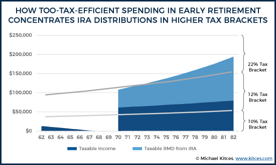 How Too-Tax-Efficient Spending In Early Retirement Concentrates IRA Distributions In Higher Tax Brackets