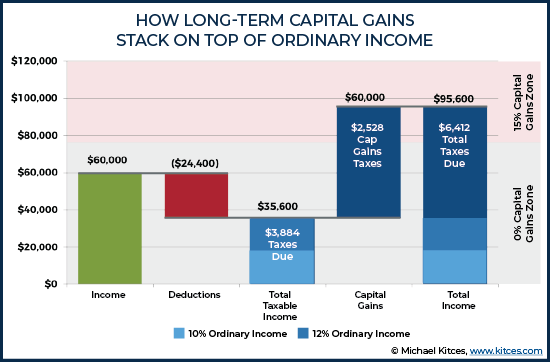 How Long-Term Capital Gains Stack On Top Of Ordinary Income