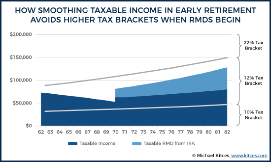 How Smoothing Taxable Income In Early Retirement Avoids Higher Tax Brackets When RMDs Begin
