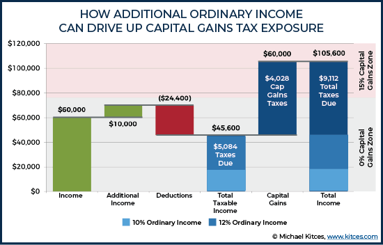 How Additional Ordinary Income Can Drive Up Capital Gains Tax Exposure