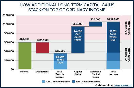 How Additional Long-Term Capital Gains Stack On Top Of Ordinary Income