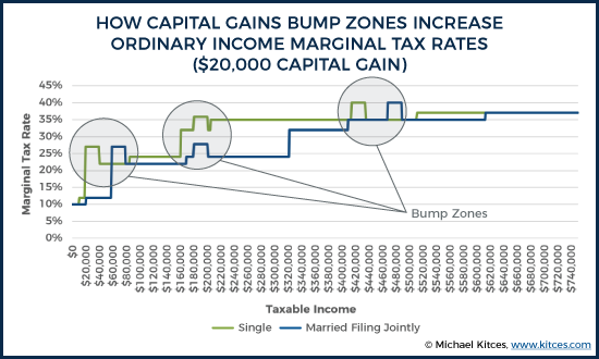 How Capital Gains Bump Zones Increase Ordinary Income Marginal Tax Rates ($20,000 Capital Gain)