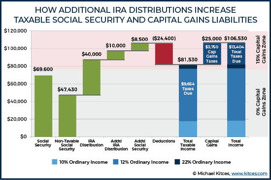 How Additional IRA Distributions Increase Taxable Social Security And Capital Gains Liabilities