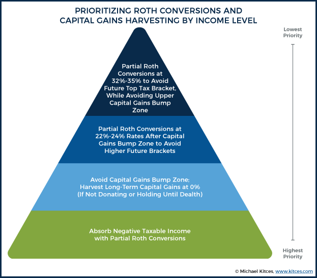 Prioritizing Roth Conversions And Capital Gains Harvesting By Income Level