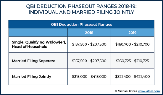 QBI Deduction Phaseout Ranges 2018-19: Individual and Married Filing Jointly