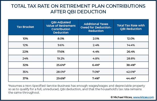 Total Tax Rate on Retirement Plan Contributions After QBI Deduction