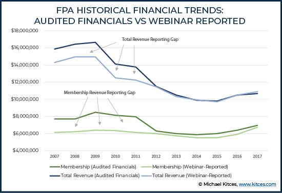 FPA Revenues Audited Vs Webinar