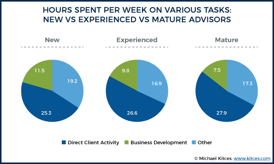 Hours Spent Per Week On Various Tasks - New vs Experienced vs Mature Advisors
