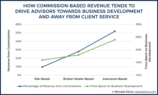 How Commission-Based Revenue Tends To Drive Advisors Towards Business Development And Away From Client Service