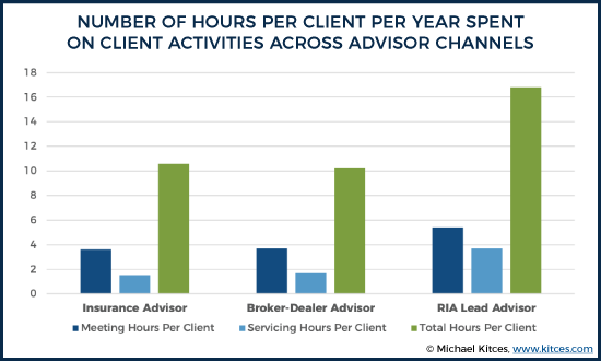 Number of Hours Per Client Per Year Spent on Client Activities Across Advisor Channels