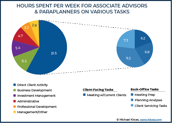 Hours Spent Per Week For Associate Advisors And Paraplanners On Various Tasks