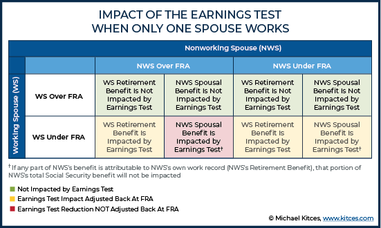 Navigating The Social Security Earnings Test When One Spouse
