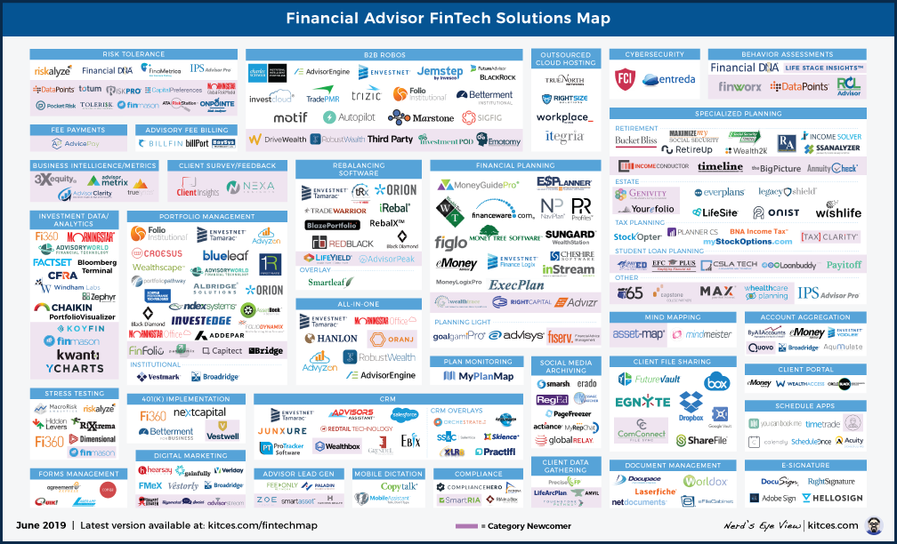Kitces February FinTech Map