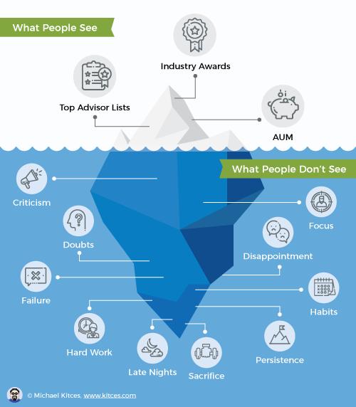The Financial Advisor Iceberg Principle Infographic