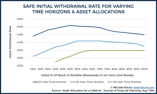 Safe Initial Withdrawal Rate for Varying Time Horizons & Asset Allocations