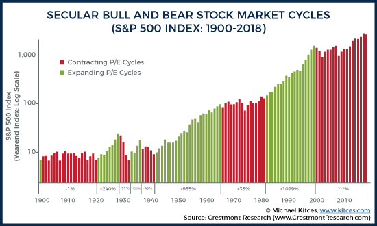 Secular Bull And Bear Stock Market Cycles (S&P 500 Index: 1900-2018)