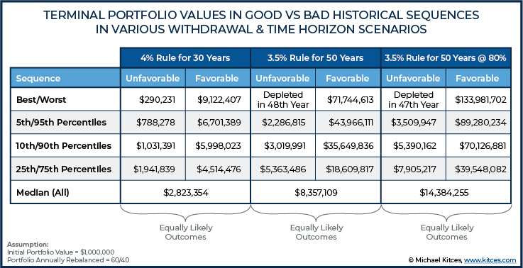 Terminal Portfolio Values In Good vs Bad Historical Sequences In Various Withdrawal & Time Horizon Scenarios