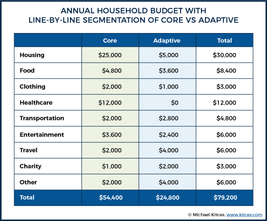 Annual Household Budget With Line-By-Line Segmentation Of Core Vs Adaptive