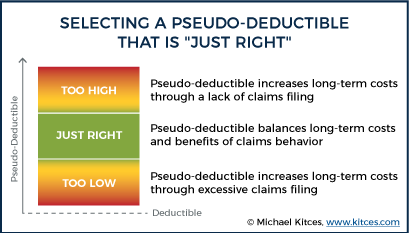 "Selecting A Pseudo-Deductible That Is ""Just Right"""