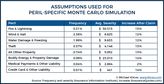 Assumptions Used For Peril-Specific Monte Carlo Simulation