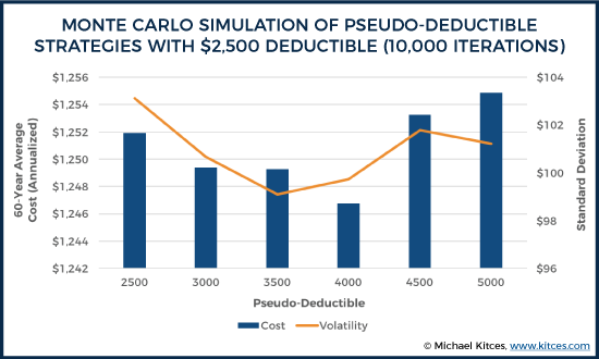 Monte Carlo Simulation Of Pseudo-Deductible Strategies With $2,500 Deductible (10,000 Iterations)