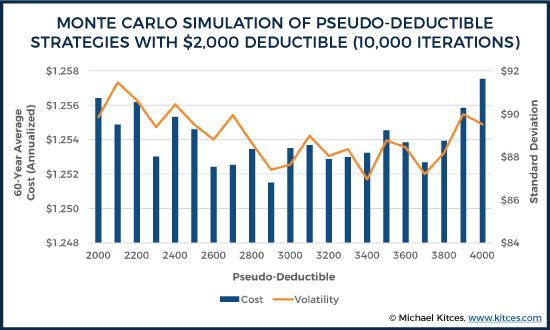 Monte Carlo Simulation Of Pseudo-Deductible Strategies With $2,000 Deductible (10,000 Iterations)
