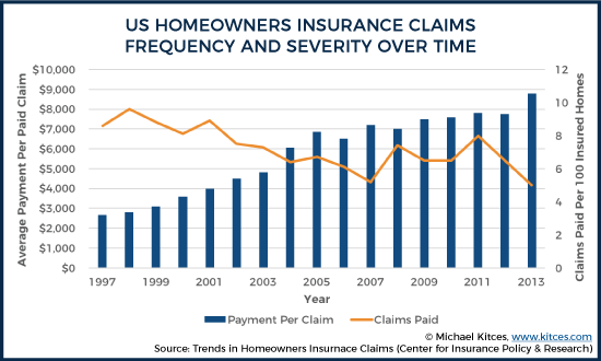 US Homeowners Insurance Claims Frequency And Severity Over Time