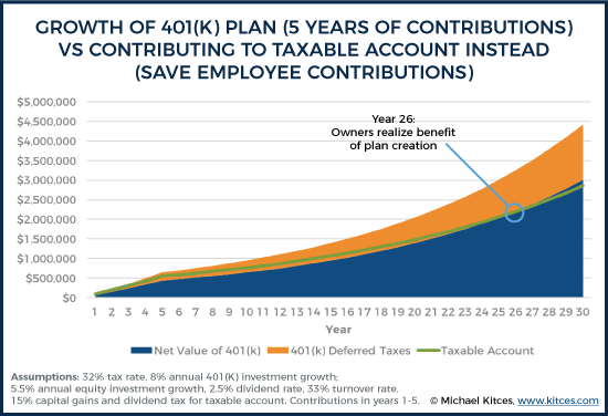 Growth of 401k Plan - 5 Years of Contributions - Vs Contributing To Taxable Account Instead - Save Employee Contributions