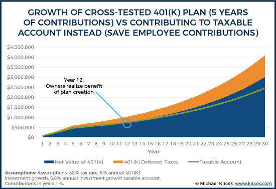 Growth of Cross-Tested 401k Plan - 5 Years of Contributions - Vs Contributing To Taxable Account Instead - Save Employee Contributions