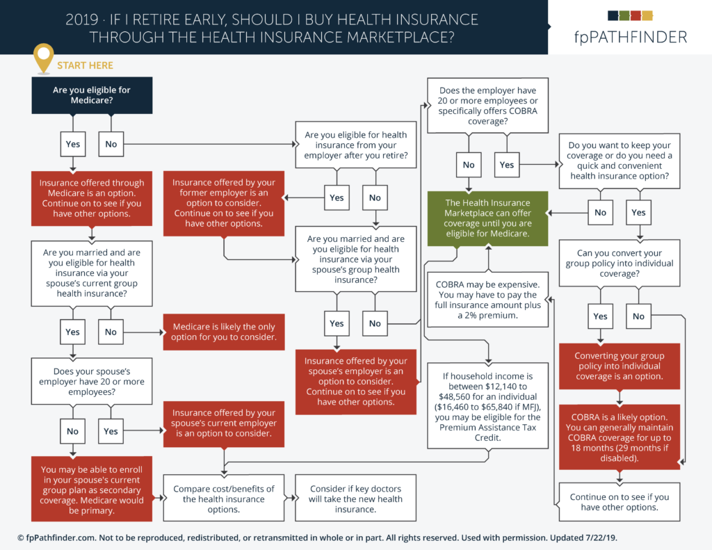Flow Chart For Determining The Available Health Insurance Options For An Early Retiree