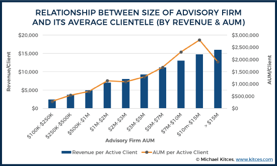 Relationship Between Size Of Advisory Firm And Its Average Clientele
