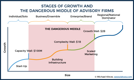 Stages of Growth and the Dangerous Middle of Advisory Firms
