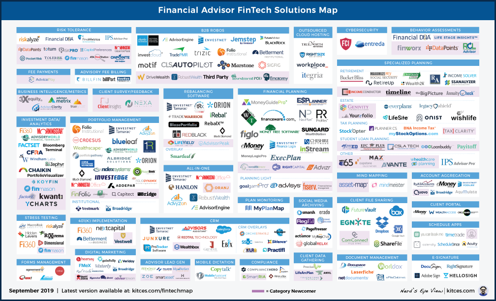 The Latest In Financial Advisor #FinTech (September 2019)