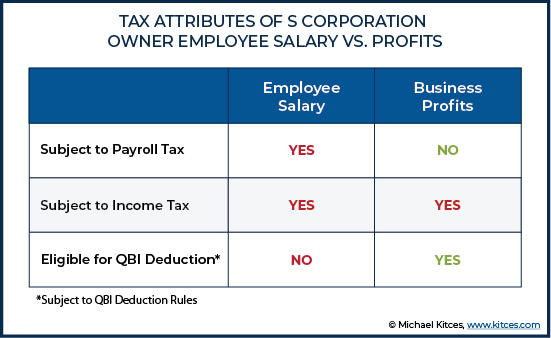Using Accountable Plans To Preserve Business Expense Deductions