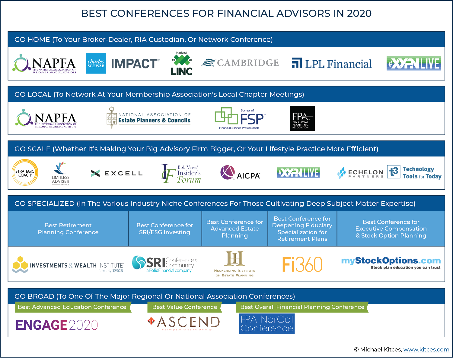 Best Conferences For Financial Advisors In 2020