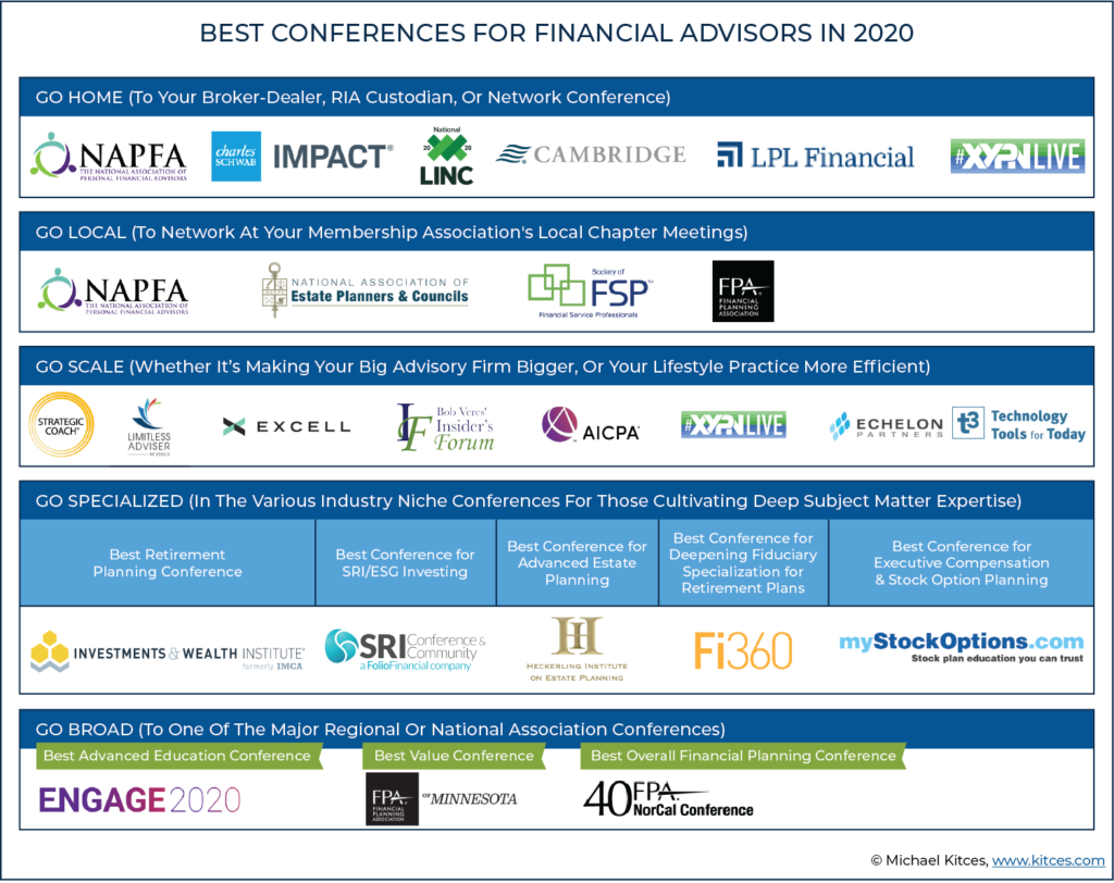 The View Sponsors List 2020.20 Best Conferences For Top Financial Advisors In 2020
