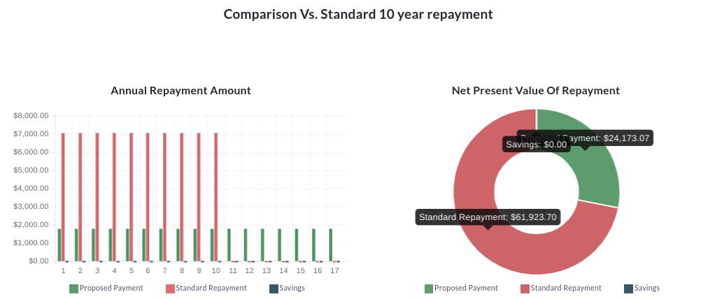 Comparison Vs Standard 10Year Repayment