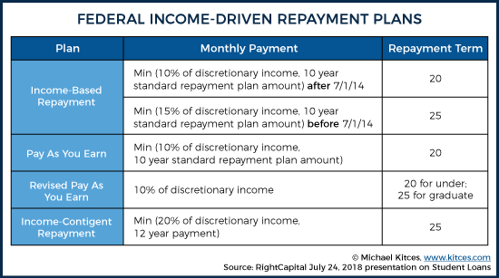 Federal Income-Driven Repayment Plans