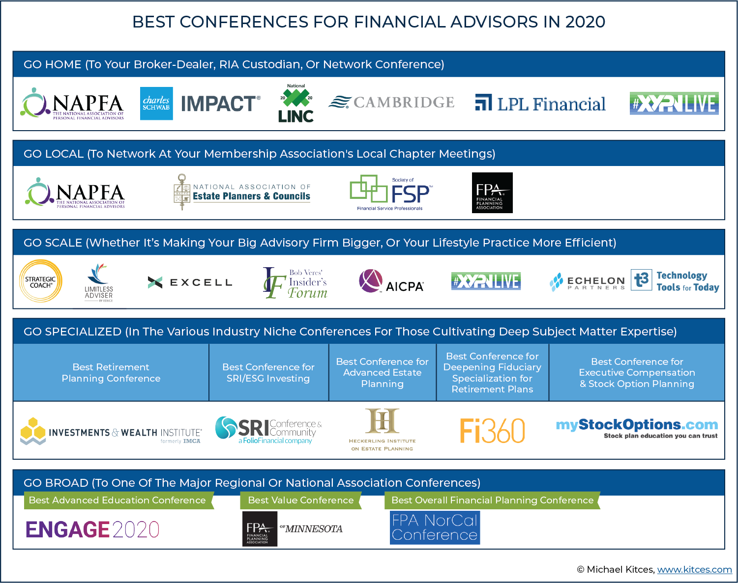 Best Ira Accounts 2020.20 Best Conferences For Top Financial Advisors In 2020
