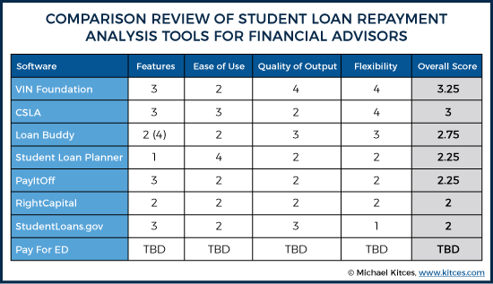 Comparison Review of Student Loan Repayment Analysis Tools for Financial Advisors