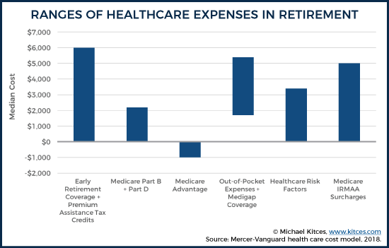 The Real(ly Manageable) Cost Of Health Care In Retirement