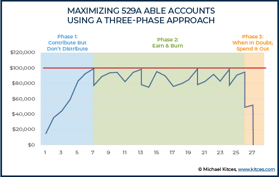 Maximizing 529A ABLE Accounts a